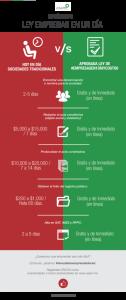 Infografia-LeyEmpresasEnUnDia-ASEM-FINAL-430x1024